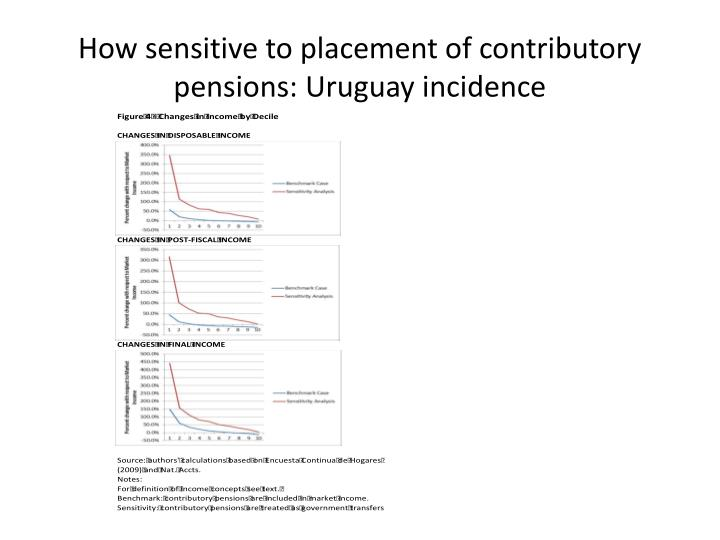 How sensitive to placement of contributory pensions: Uruguay incidence