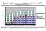 grants to local government within aggregate external finance aef most grants are ringfenced