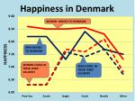 happiness in denmark