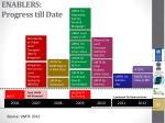 enablers progress till date