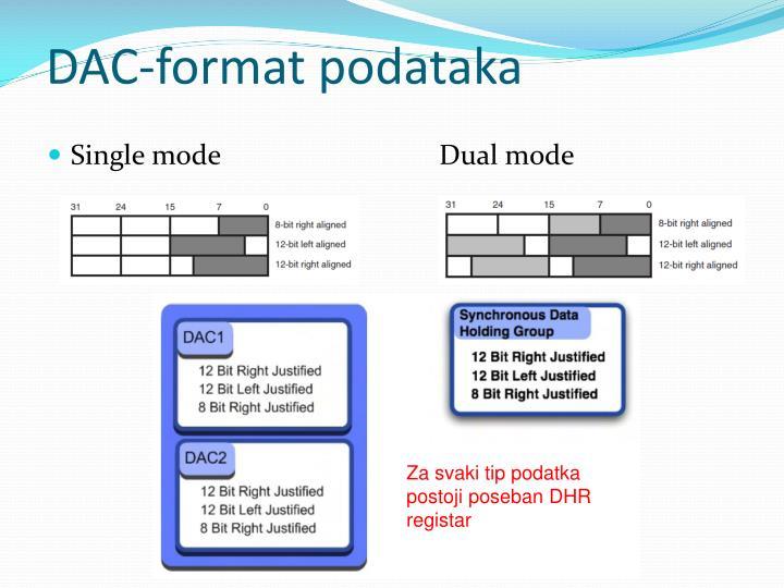 DAC-format podataka
