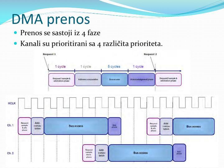 DMA prenos