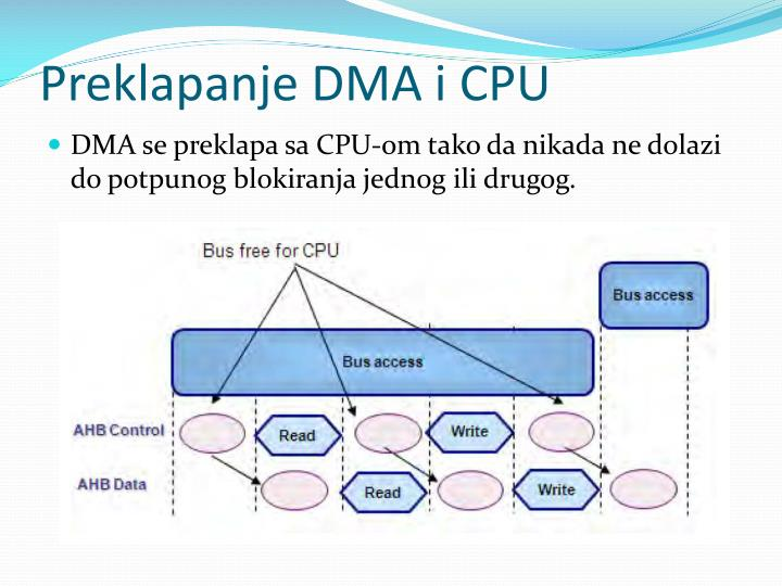 Preklapanje DMA i CPU