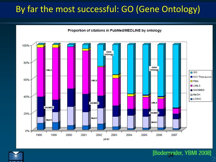 By far the most successful: GO (Gene Ontology)