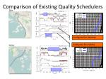 comparison of existing quality schedulers