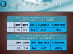 ideb results 2009 2011