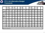 fy11 h 2 alternative budget framework