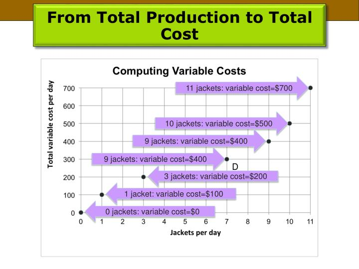 From Total Production to Total Cost