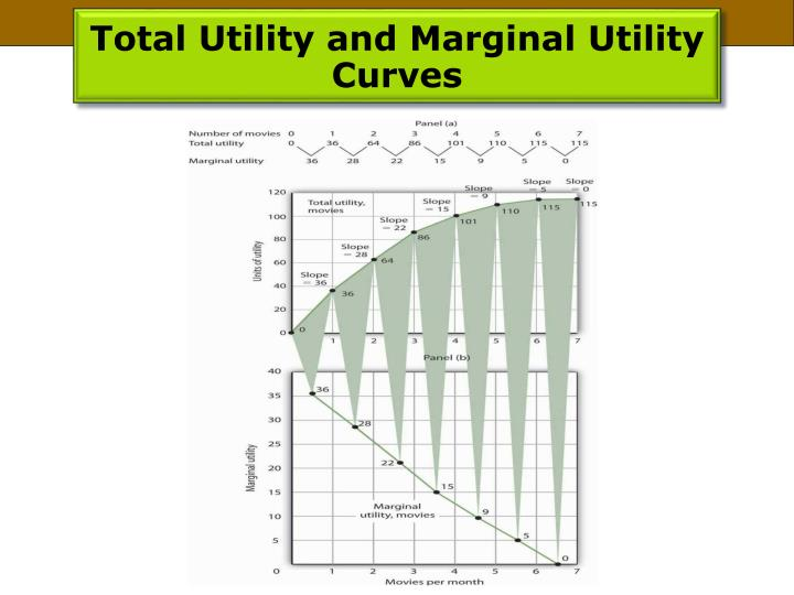 Total Utility and Marginal Utility Curves
