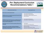 pre deployment curriculum recommendations table 1