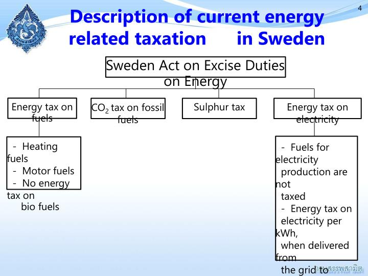 Description of current energy related taxation      in Sweden