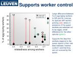 supports worker control
