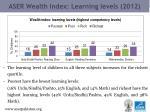 aser wealth index learning levels 2012