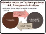 r flexion autour du tourisme pyr n en et du changement climatique2