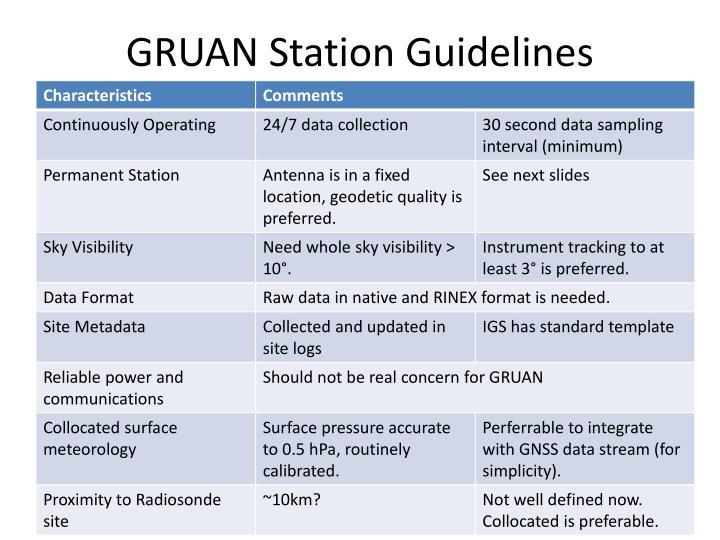GRUAN Station Guidelines