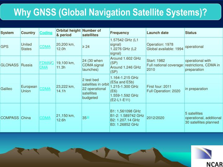 Why GNSS (Global Navigation Satellite Systems)?