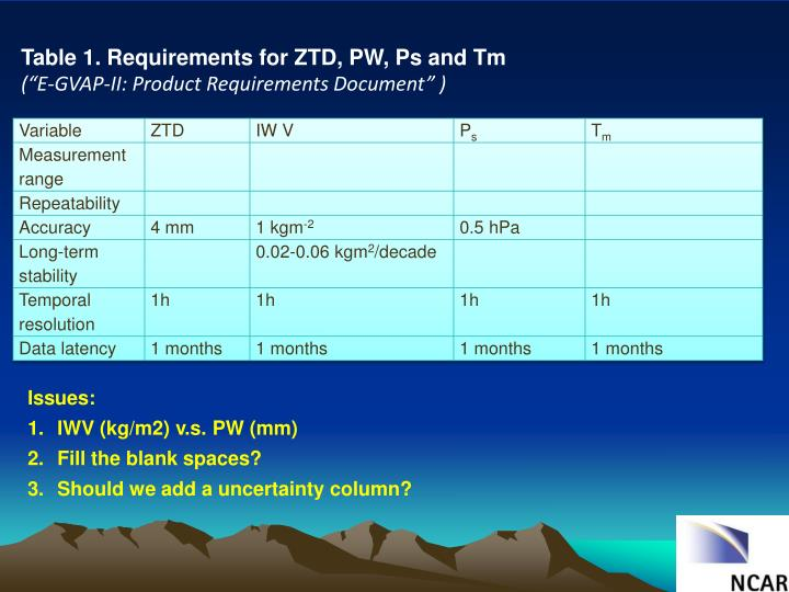 Table 1. Requirements for ZTD, PW, Ps and Tm