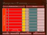 manpower planning schematic