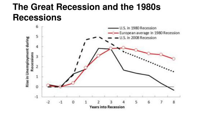 The Great Recession and the 1980s Recessions