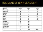 incidences bangladesh
