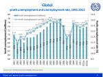 global youth unemployment and unemployment rate 1991 2013
