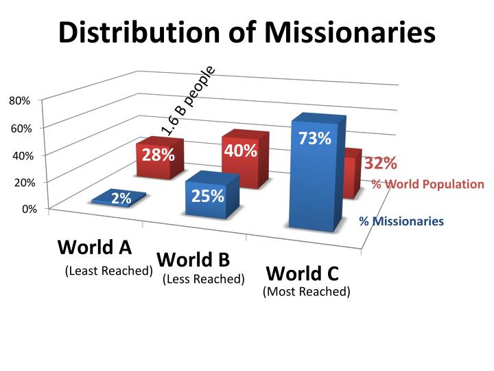 Distribution of Missionaries