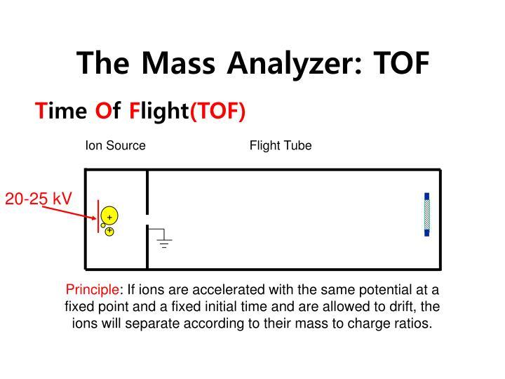 The Mass Analyzer: TOF