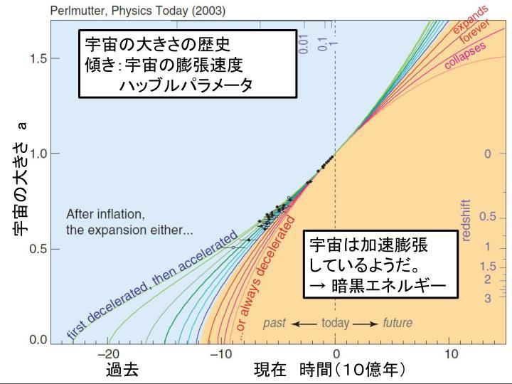宇宙の大きさの歴史