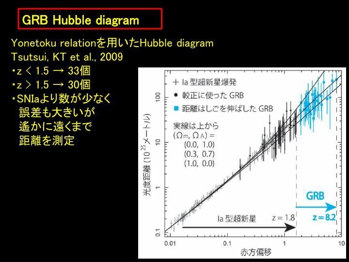 GRB Hubble diagram