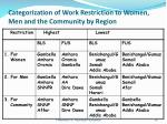 categorization of work restriction to women men and the community by region
