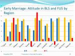 early marriage attitude in bls and fus by region