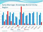 early marriage knowledge bls fus by region