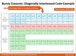 bursty erasures diagonally interleaved code example2