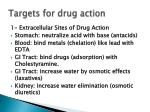 targets for drug action