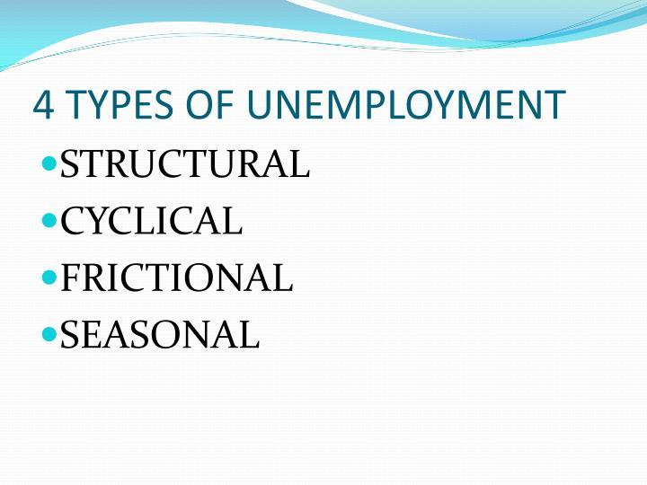4 TYPES OF UNEMPLOYMENT