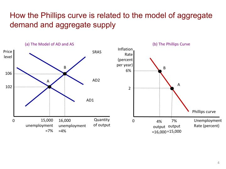 aggregate demand and supply model economic advisement In macroeconomics, aggregate demand (ad) or domestic final demand (dfd) is the total demand for final goods and services in an economy at a given time it specifies the amounts of goods and services that will be purchased at all possible price levels.