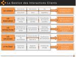 la gestion des interactions clients