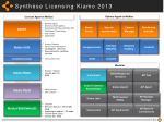 synth se licensing kiamo 2013