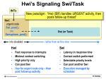 hwi s signaling swi task