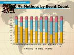 2 methods by event count