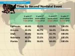 2 time to second nonfatal event