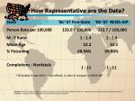 how representative are the data