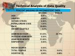 technical analysis of data quality5