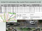 initial cv estimates by route from research in uk