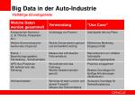 big data in der auto industrie