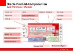 oracle produkt komponenten data warehouse bigdata1
