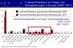 1 jahres pr valenz von angst und zwangsst rungen in europa 2005 2011