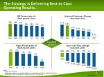 the strategy is delivering best in class operating results
