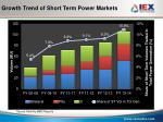growth trend of short term power markets