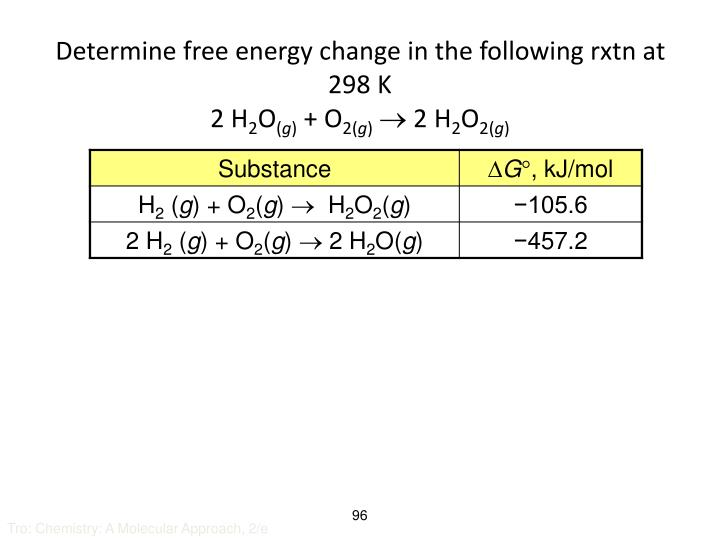 Determine free energy change in the following rxtn at 298 K